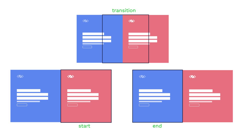 网页设计中的页面过渡效果